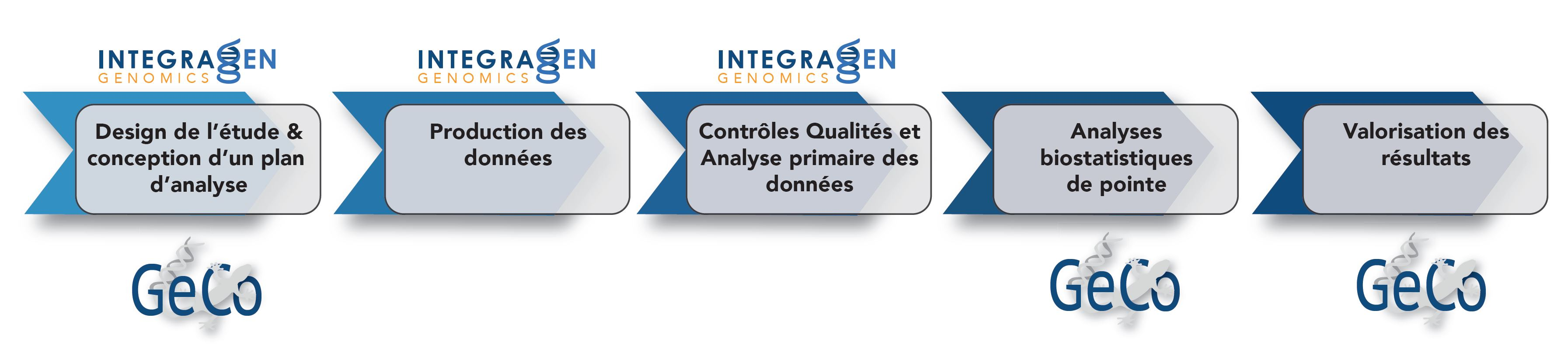 GeCo Genomics project plan and results (French2)