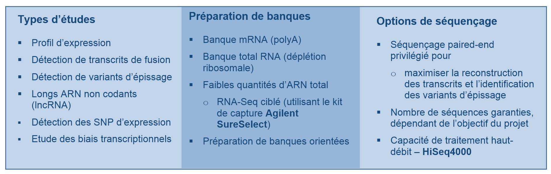 RNA seq integragen genomics 5